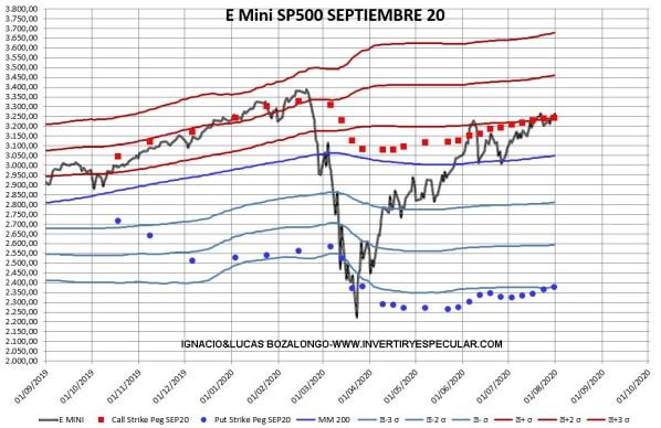 OPCIONES-SP-2-3-AGOSTO-2020% - Indicador anticipado de vencimiento: SP500 sin novedad en la guardia