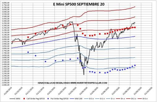 OPCIONES-SP500-2-17-AGOSTO-2020% - Indicador anticipado : SP500 más de lo mismo