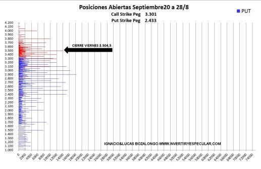 OPCIONES-SP500-2-31-AGOSTO-2020% - Indicador anticipado : SP500 vencimiento septiembre