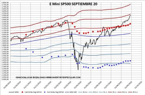 OPCIONES-SP500-31-AGOSTO-2020% - Indicador anticipado : SP500 vencimiento septiembre