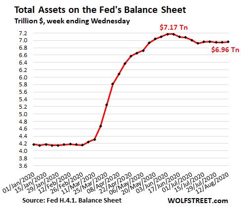 balance-fed-12-agosto-2020% - ¿A qué mercados financieros se refiere Lagarde/BCE?