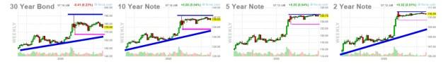 bonos-28-agosto-2020% - Estado mercado tras digerir la convención de Jackson Hole