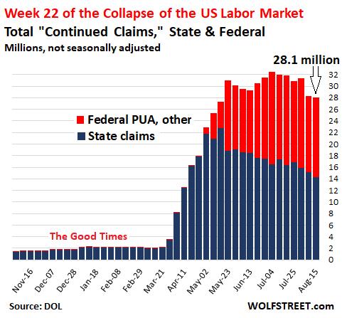 el-colapso-del-mercado-de-trabajo-en-USA% - Semana 22 del colapso del mercado de trabajo estadounidense