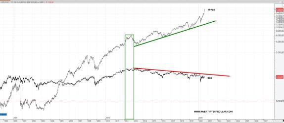 ibm-vs-apple% - Buffett el ex-rey de la diversificación