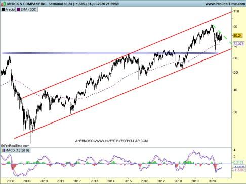 merck-3-agosto% - Seguimiento valores USA