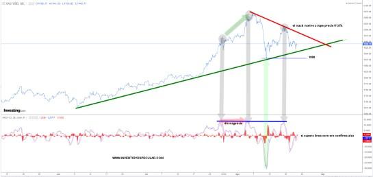 oro-dolar-24-agosto-2020% - Par oro-dólar : atención a la directriz alcista