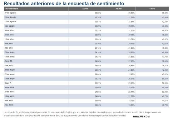 sentimiento-de-mercado-27-agosto-2020% - Los alcistas llegan a un tercio con el SP500 y Nasdaq en subida libre