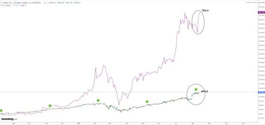 splits-apple-y-tesla% - Tesla el 28 (1 x 5)  y Apple  el 31 (1 x 4) de agosto harán sus splits