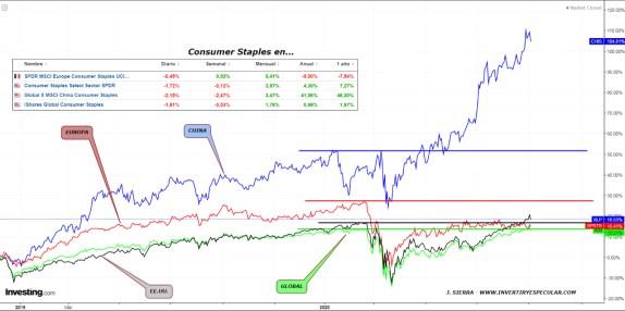 11-SEPTIEMBRE-CONSUMER-STAPLES% - ¿Qué está sucediendo?... ¿Que básicamente donde más se está consumiendo es en China?