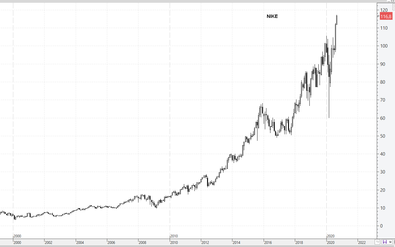 3-SEPT-NIKE% - Mira cuales son los valores DOW JONES en máximos de siglo XXI