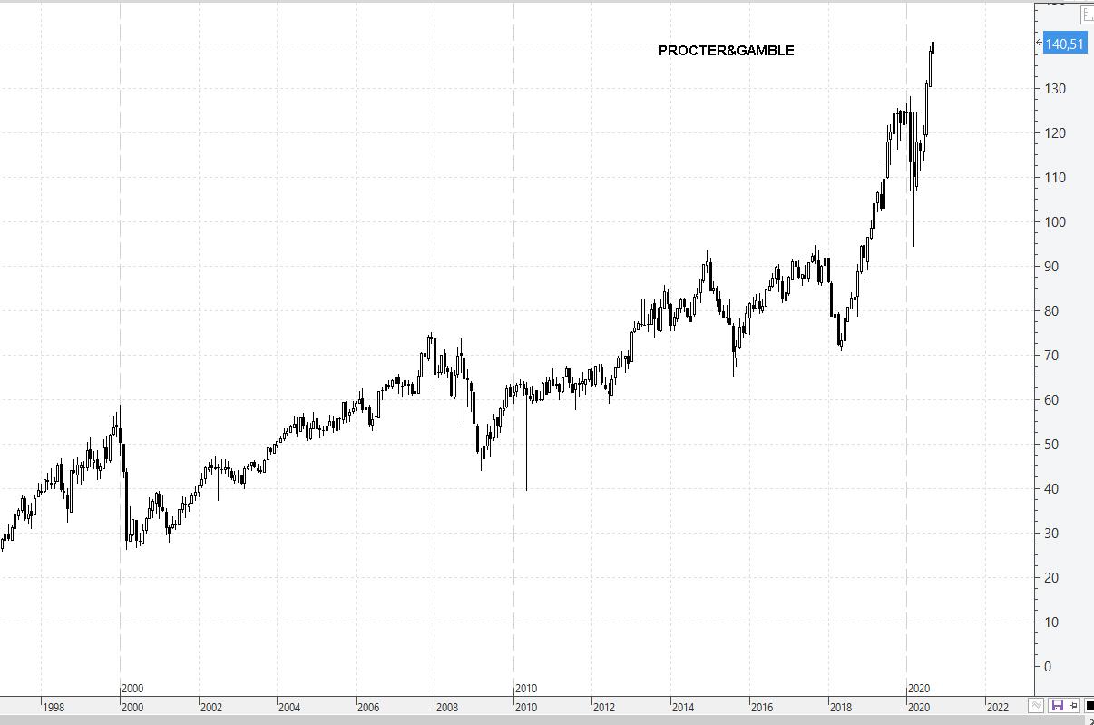 3-SEPT-PROCTER% - Mira cuales son los valores DOW JONES en máximos de siglo XXI