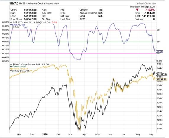 AMPLITUD-11-SEPTIEMBRE% - Actualización de la amplitud de mercado