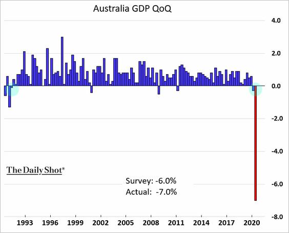 AUSTRALIA-EN-RECESION% - A las antípodas también ha llegado el daño del COVID