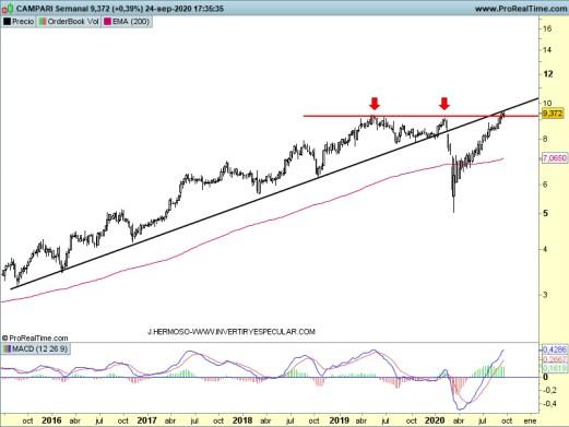 CAMPARI-25-SEPTIEMBRE-2020% - Seguimiento valores italianos