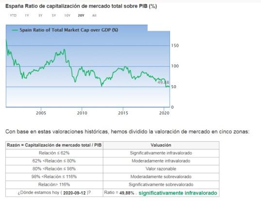 INDICADOR-BUFFETT-ESPANA-14-SEPTIEMBRE% - Comparando la valoración del mercado español y estadounidense por el método Buffett