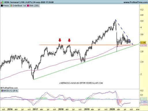 NERA-25-SEPTIEMBRE% - Seguimiento valores italianos