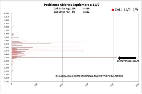 OPCIONES-SP500-14-SEPTIEMBRE% - Vencimiento SP500 trimestral de septiembre