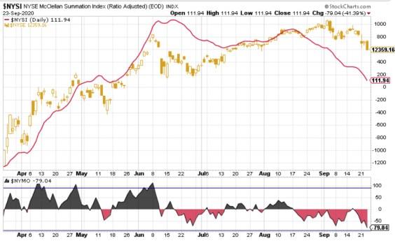 amplitud-24-septiembre-2% - Actualización de la amplitud del NYSE