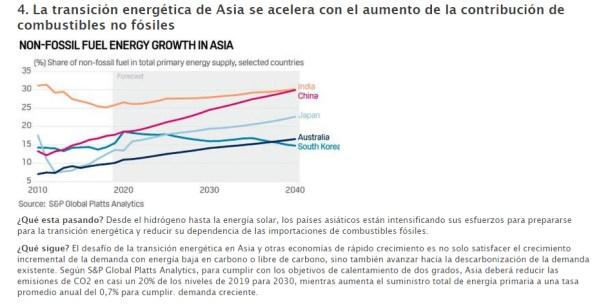 enegias-renovables-asia% - Asia le da prioridad absoluta a energías renovables y alternativas