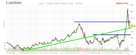"""madera-semanal-25-septiembre% - Ahora """"la madera"""" es un indicador anticipado de crisis"""