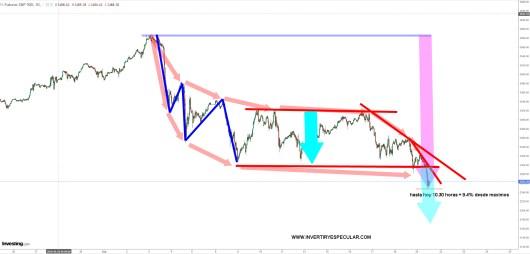 sp500-21-septiembre-30-minutos-2020% - La volatilidad precipita la corrección