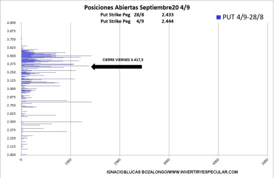 sp500-opciones-incremento-put-7-septiembre% - Indicador anticipado de vencimiento: el SP500 no achanta