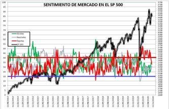 2020-10-22-12_17_25-SENTIMIENTO-DE-MERCADO-SP-500-Guardado% - SENTIMIENTO DE MERCADO 21/10/2020