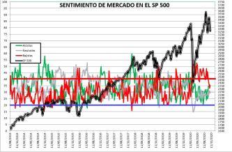 2020-10-29-13_17_12-SENTIMIENTO-DE-MERCADO-SP-500-Excel% - SENTIMIENTO DE MERCADO 28/10/2020