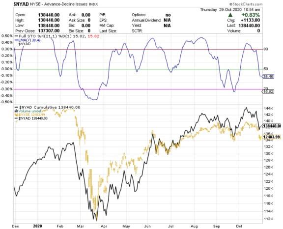 AMPLITUD-29-OCTUBRE-2020% - Cuidado amplitud de mercado avisando que se pueden complicar todo mucho