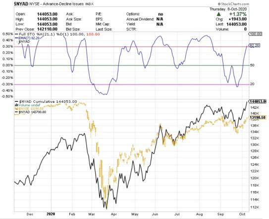 AMPLITUD-MERCADO-9-OCTUBRE-2020% - Actualización de la amplitud de mercado (NYSE)