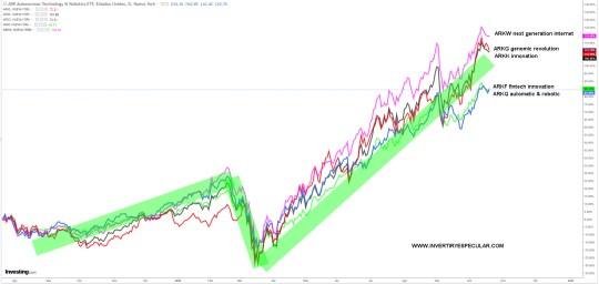 ETFS-DE-ARK% - ARK : el mejor  creador de mercado especializado en tecnología disruptiva