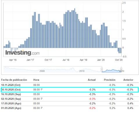 IPC-ZONA-EURO-30-OCTUBRE% - Hoy salieron los grandes datos macro que faltaban