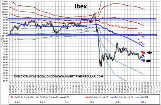 MEFF-2-19-OCTUBRE-2020% - Indicador anticipado: para noviembre nos lo han dejado claro en Ibex