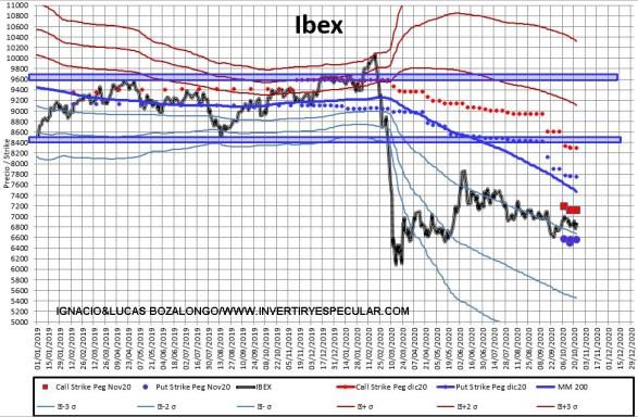 MEFF-2-26-OCTUBRE-2020% - No se mueve ni el aire en nuestro mercado de opciones (MEFF)