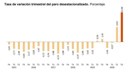 PARO-ESPANA-30-OCTUBRE-1% - Hoy salieron los grandes datos macro que faltaban