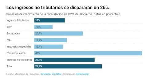 PPGG-2% - Impuestos a ricos ingresamos 1 y perdemos 10