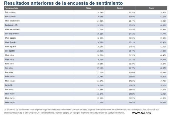 SENTIMIENTO-DE-MERCADO-8-OCTUBRE-2020-1% - Tres de cada cuatro valores cotizan por encima de la MM 200 diaria en SP500
