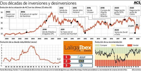 acs-operaciones% - ACS con una deuda muy escasa y una liquidez muy abundante