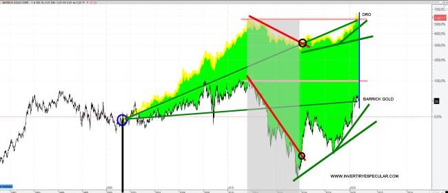 barrick-gold-vs-oro-22-octubre% - ¿Barrick Gold u Oro? ¿Se equivocó Buffett?