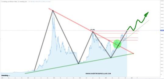 bitcoin-26-octubre-2020-1% - Atención al bitcoin: situación explosiva