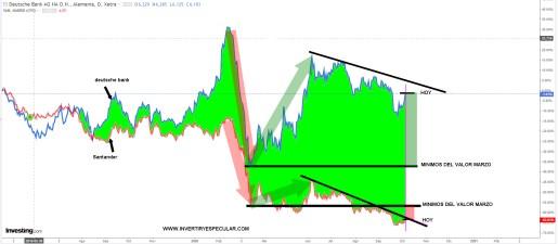 deutsche-bank-vs-santander-6-octubre% - La crisis bancaria cada vez más española y menos europea