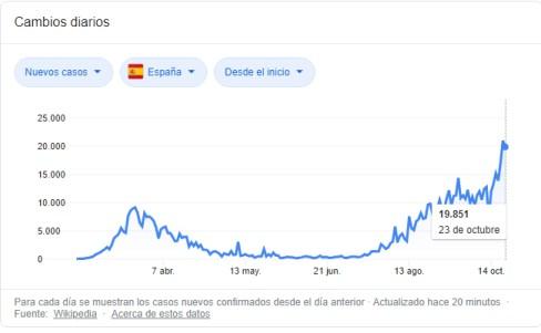 espana-casos-covid% - España el estadillo en alarmilla