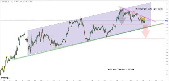 euro-dolar-13-octubre-2020% - Peligro para el euro si pierde los 1.1780 por dólar
