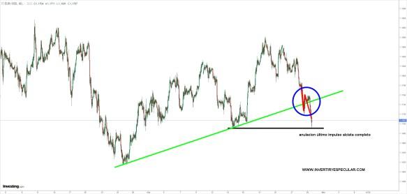eurodolar-29-octubre-2020% - BCE cumple ; patada hacia delante a los problemas que nos agobian
