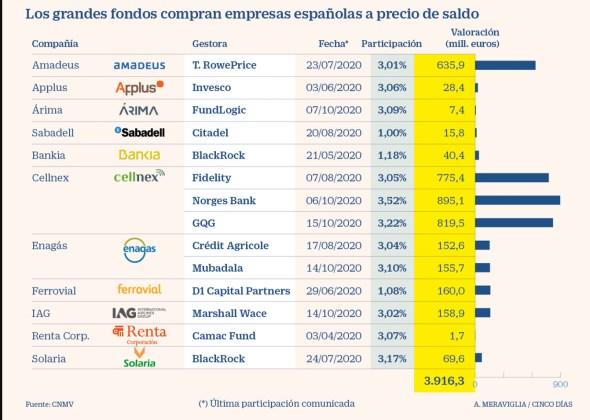 hedge-funds-entrando% - ¿Estan entrando los institucionales al mercado español?