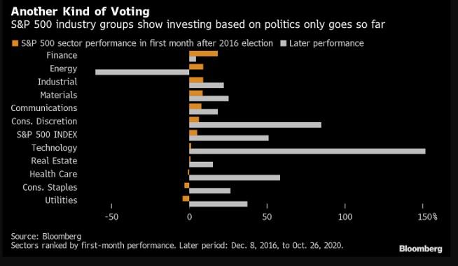 inversion-por-politica% - Invertir por argumentos o criterios   políticos tiene las patas cortas