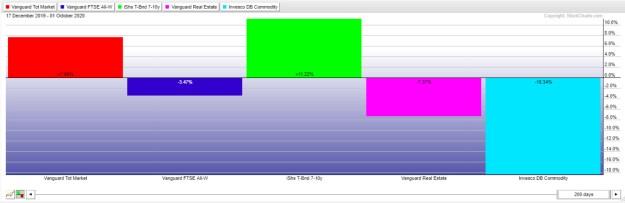 ivy-200-seiones-2-octubre% - Seguimiento a la IVY PORTFOLIO
