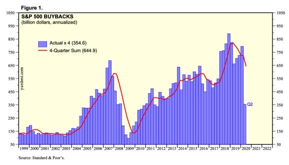 recompras-de-acciones-sp500% - ¿Son las recompras de acciones una estafa al accionista?