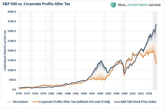 sp500-vs-beneficios-empresariales% - Dos miedos personales uno a corto plazo y otro a largo