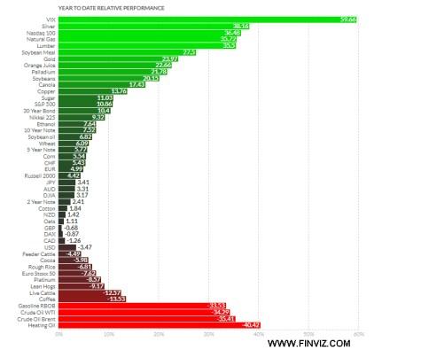 16-NOVIEMBRE-FUTUROS% - Rentabilidades en lo que va de año en principales futuros y ADRs EEUU